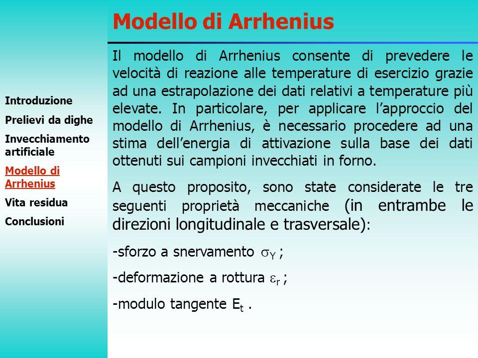 Il modello di Arrhenius consente di prevedere le velocità di reazione alle temperature di esercizio grazie ad una estrapolazione dei dati relativi a t