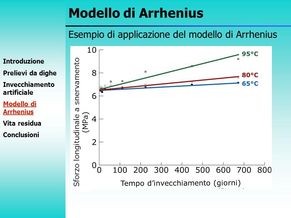 Esempio di applicazione del modello di Arrhenius Modello di Arrhenius Sforzo longitudinale a snervamento (MPa) Introduzione Prelievi da dighe Invecchi