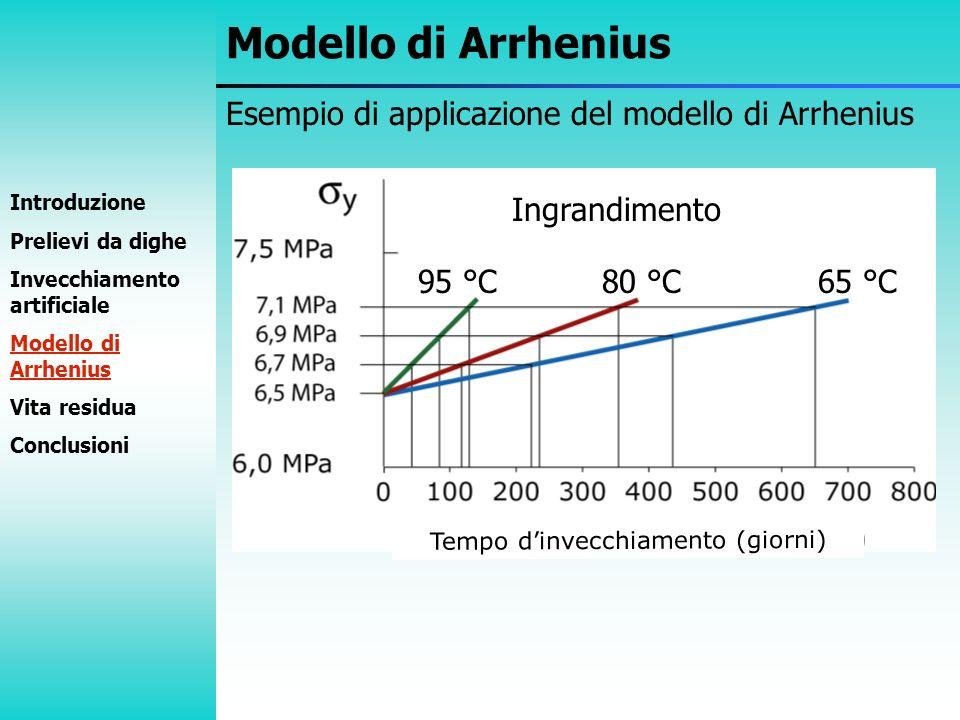 Esempio di applicazione del modello di Arrhenius Modello di Arrhenius Introduzione Prelievi da dighe Invecchiamento artificiale Modello di Arrhenius V