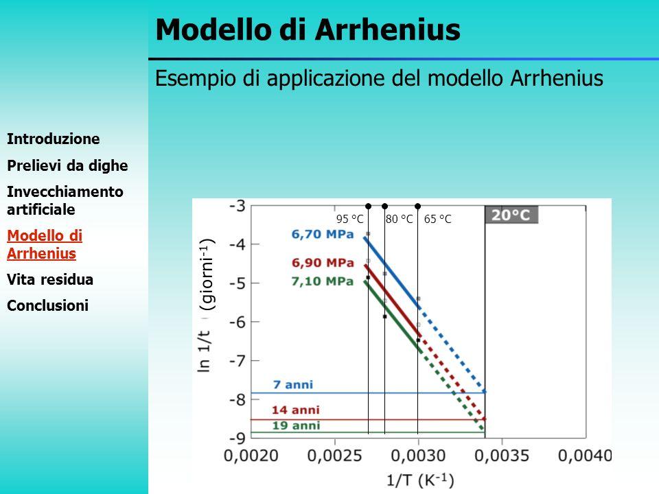 Esempio di applicazione del modello Arrhenius Modello di Arrhenius (giorni -1 ) Introduzione Prelievi da dighe Invecchiamento artificiale Modello di A