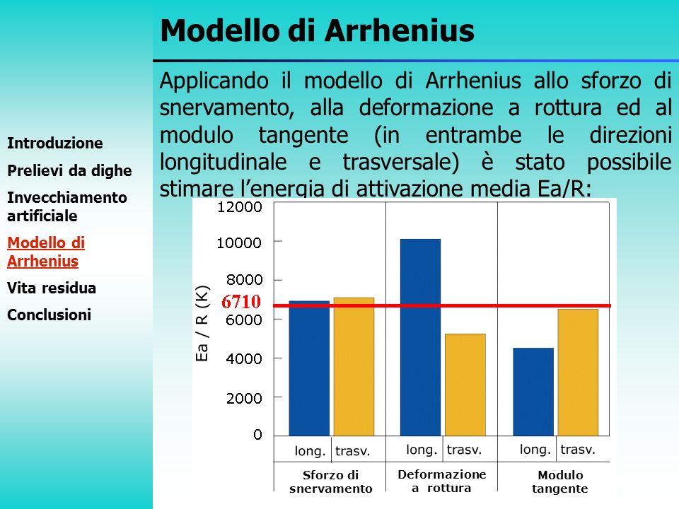 Applicando il modello di Arrhenius allo sforzo di snervamento, alla deformazione a rottura ed al modulo tangente (in entrambe le direzioni longitudina