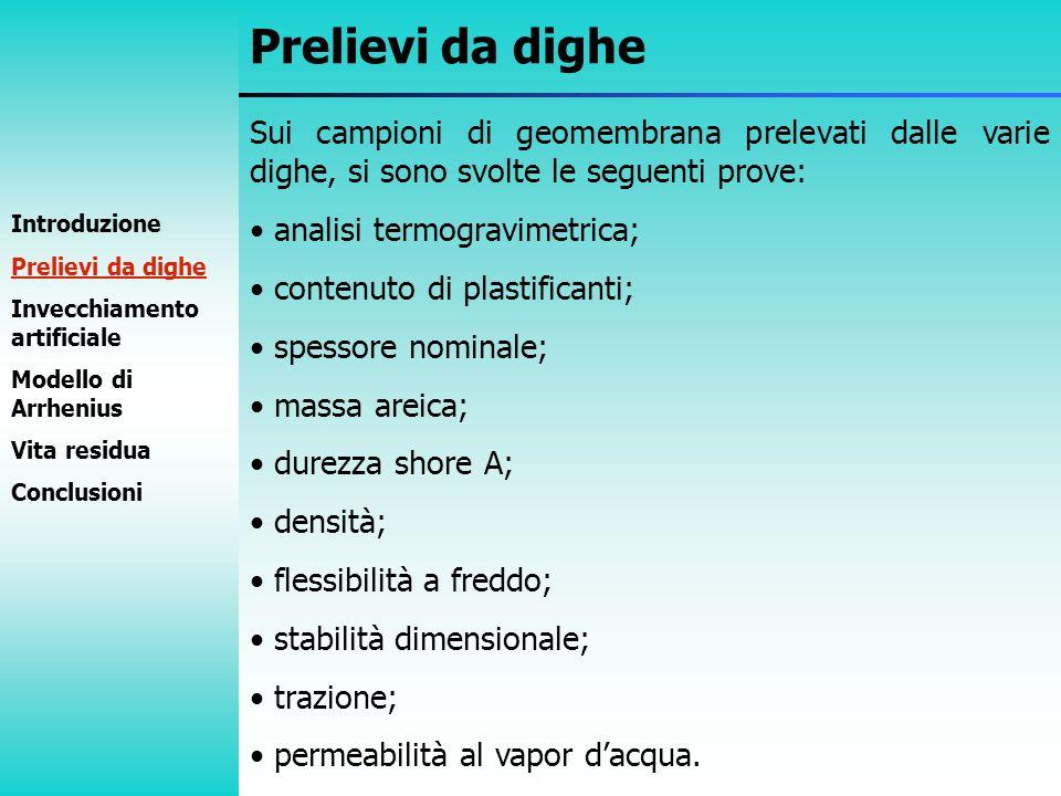 Sui campioni di geomembrana prelevati dalle varie dighe, si sono svolte le seguenti prove: analisi termogravimetrica; contenuto di plastificanti; spes