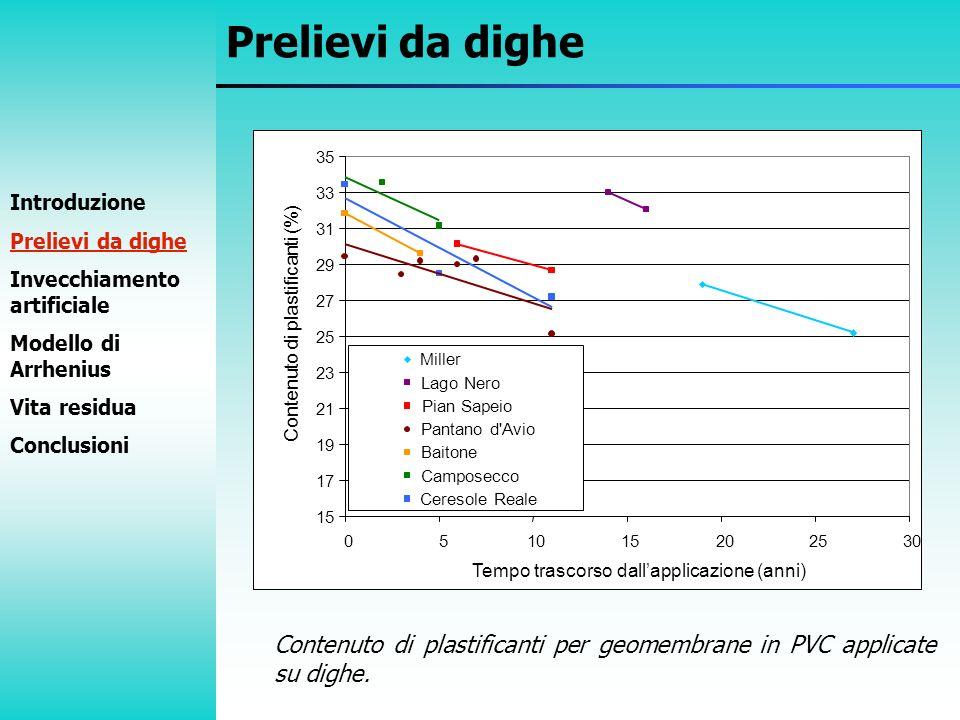 Contenuto di plastificanti per geomembrane in PVC applicate su dighe. Prelievi da dighe Introduzione Prelievi da dighe Invecchiamento artificiale Mode