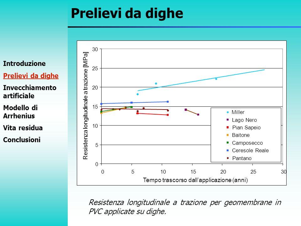 Prelievi da dighe Deformazione longitudinale a rottura per geomembrane in PVC applicate su dighe.