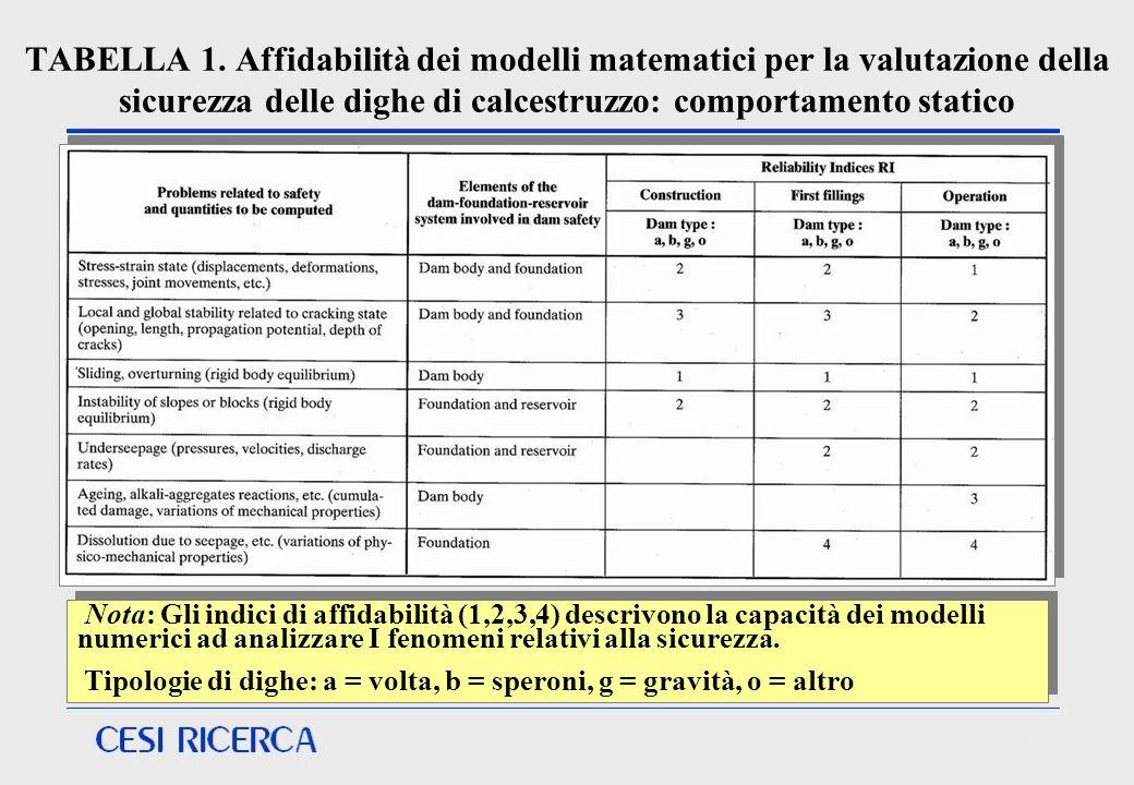 TABELLA 1. Affidabilità dei modelli matematici per la valutazione della sicurezza delle dighe di calcestruzzo: comportamento statico Nota: Gli indici