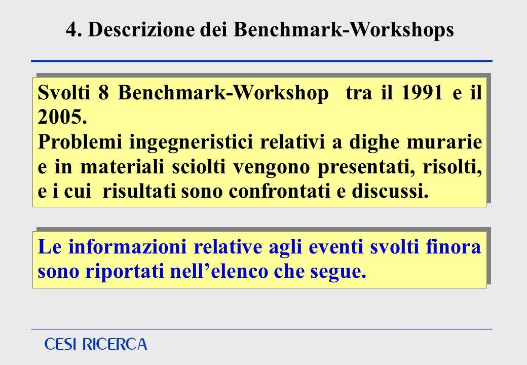 4. Descrizione dei Benchmark-Workshops Le informazioni relative agli eventi svolti finora sono riportati nellelenco che segue. Svolti 8 Benchmark-Work