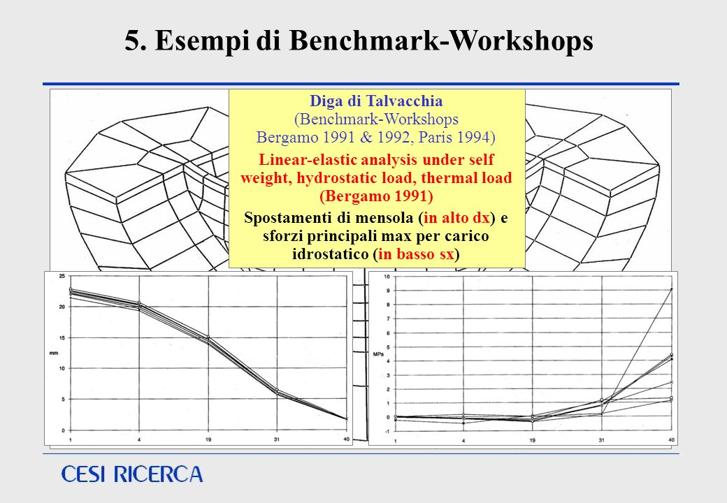 Diga di Talvacchia (Benchmark-Workshops Bergamo 1991 & 1992, Paris 1994) Linear-elastic analysis under self weight, hydrostatic load, thermal load (Be