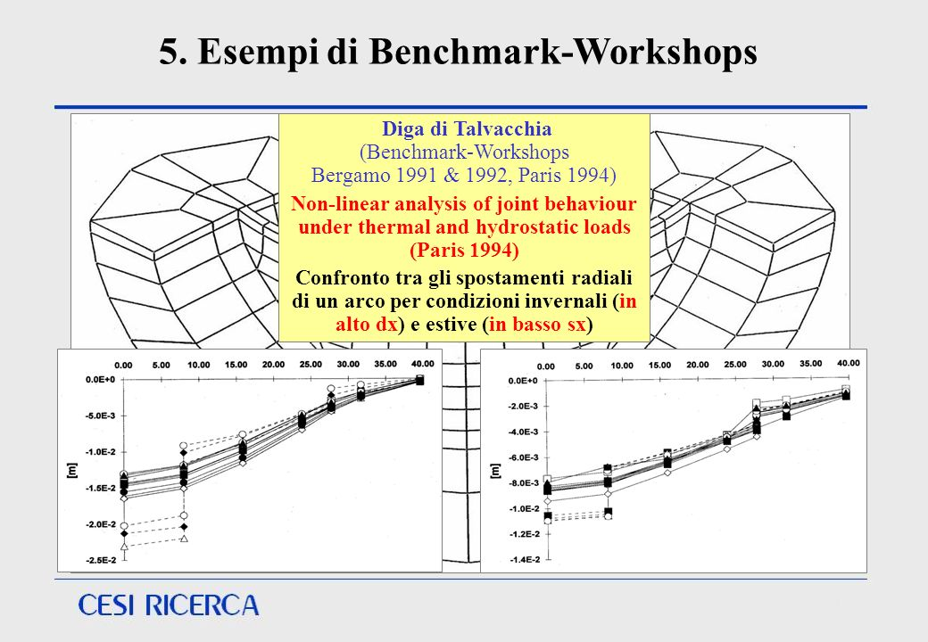 Diga di Talvacchia (Benchmark-Workshops Bergamo 1991 & 1992, Paris 1994) Non-linear analysis of joint behaviour under thermal and hydrostatic loads (P