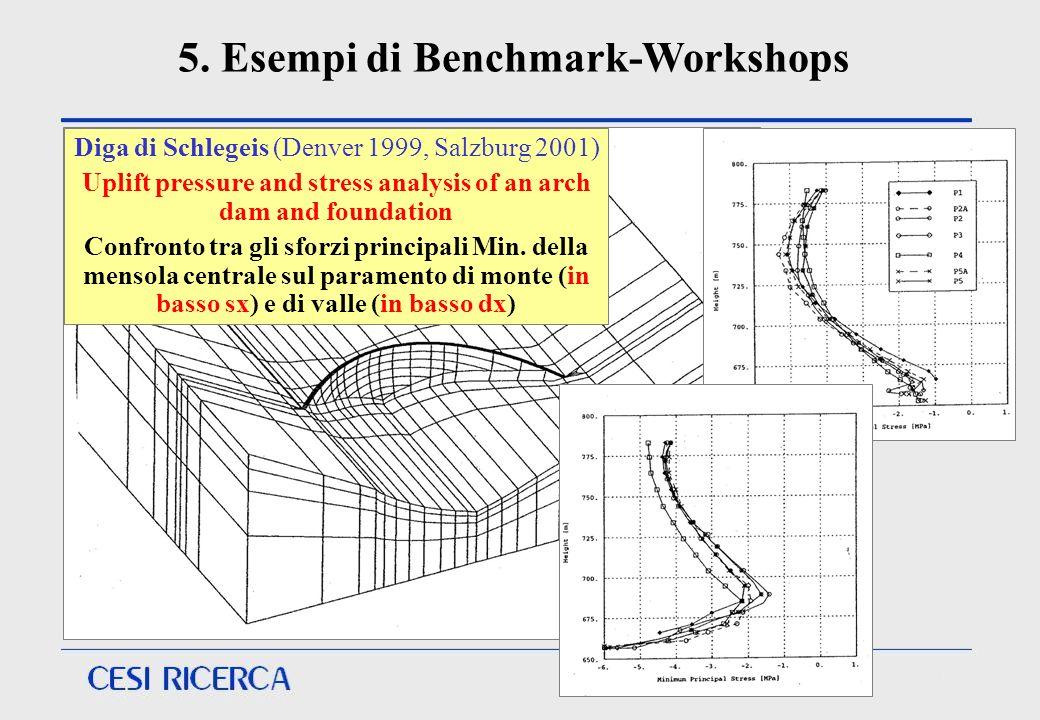 Diga di Schlegeis (Denver 1999, Salzburg 2001) Uplift pressure and stress analysis of an arch dam and foundation Confronto tra gli sforzi principali M