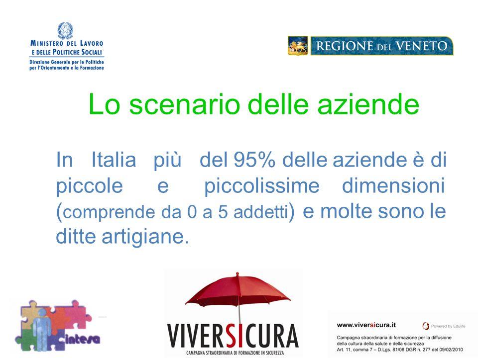 Logo Soggetto Attuatore Lo scenario delle aziende In Italia più del 95% delle aziende è di piccole e piccolissime dimensioni ( comprende da 0 a 5 addetti ) e molte sono le ditte artigiane.