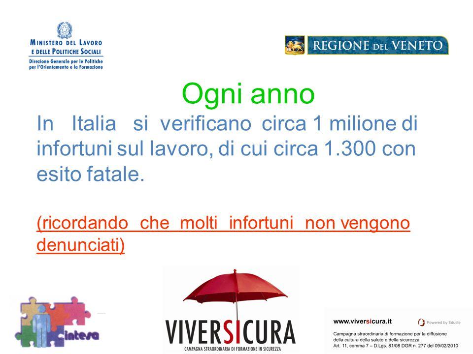 Logo Soggetto Attuatore Ogni anno In Italia si verificano circa 1 milione di infortuni sul lavoro, di cui circa 1.300 con esito fatale.