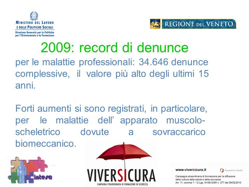 Logo Soggetto Attuatore 2009: record di denunce per le malattie professionali: 34.646 denunce complessive, il valore più alto degli ultimi 15 anni.