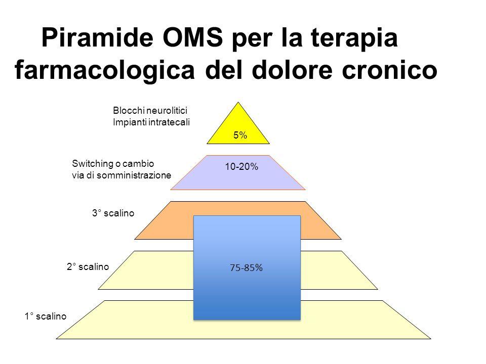 5% 10-20% Piramide OMS per la terapia farmacologica del dolore cronico Switching o cambio via di somministrazione Blocchi neurolitici Impianti intrate