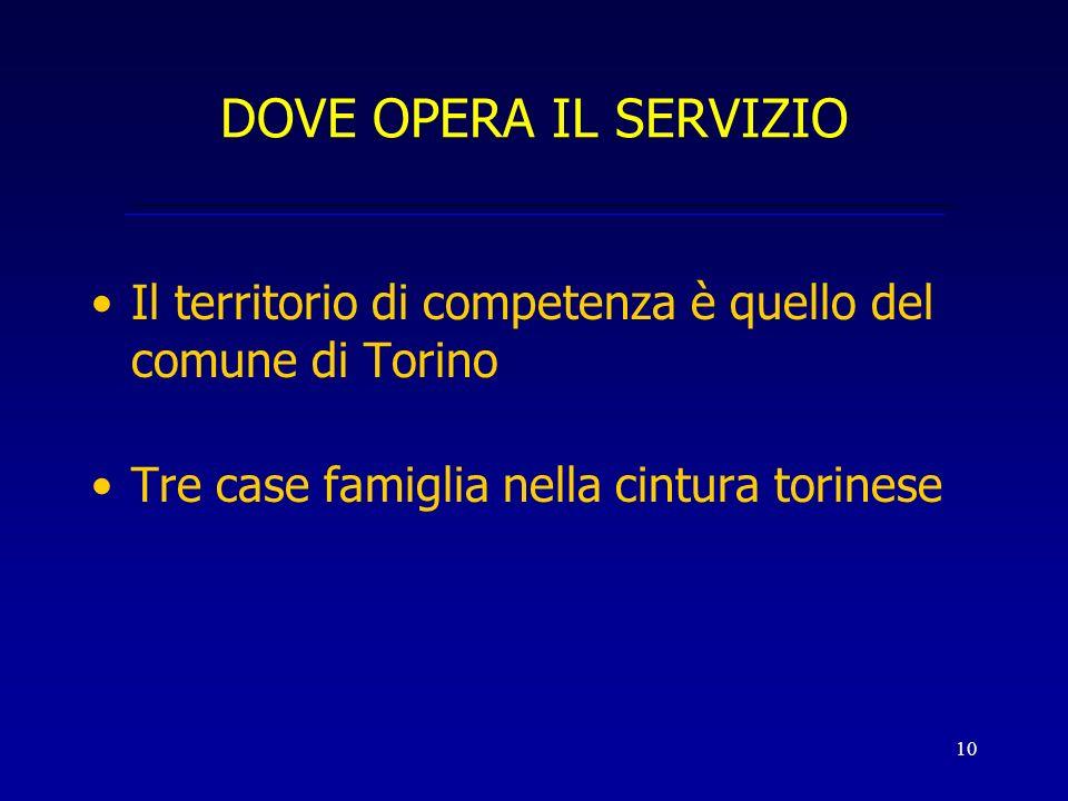 10 DOVE OPERA IL SERVIZIO Il territorio di competenza è quello del comune di Torino Tre case famiglia nella cintura torinese