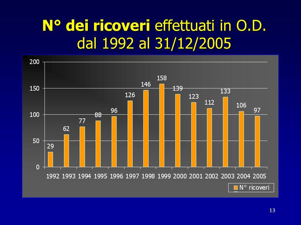 13 N° dei ricoveri effettuati in O.D. dal 1992 al 31/12/2005