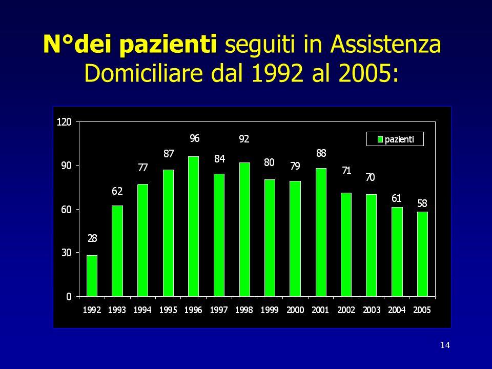 14 N°dei pazienti N°dei pazienti seguiti in Assistenza Domiciliare dal 1992 al 2005: