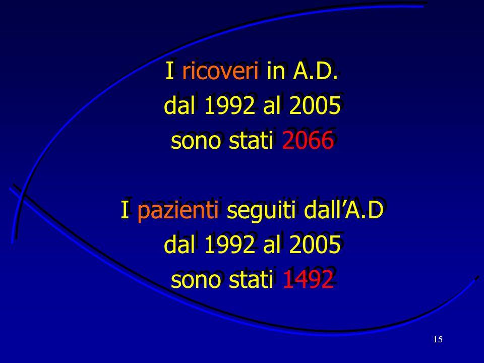 15 I ricoveri in A.D. dal 1992 al 2005 sono stati 2066 I pazienti seguiti dallA.D dal 1992 al 2005 sono stati 1492 I ricoveri in A.D. dal 1992 al 2005