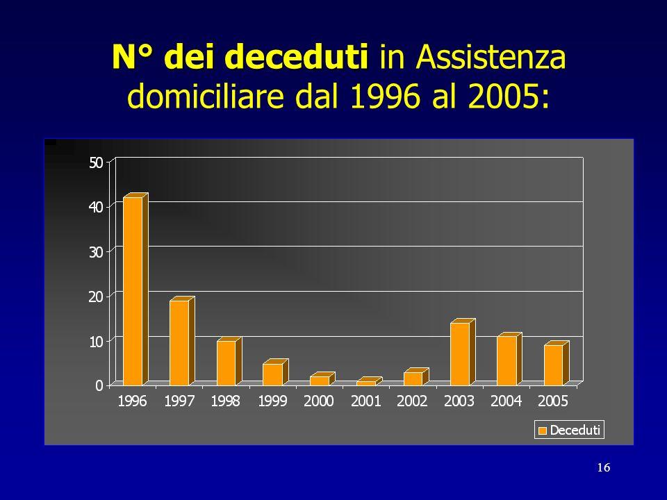 16 N° dei deceduti N° dei deceduti in Assistenza domiciliare dal 1996 al 2005: