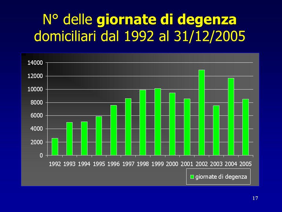 17 giornate di degenza N° delle giornate di degenza domiciliari dal 1992 al 31/12/2005