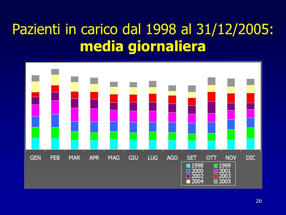 20 Pazienti in carico dal 1998 al 31/12/2005: media giornaliera