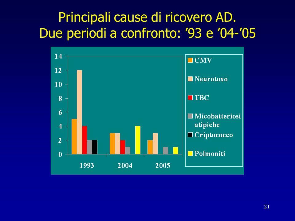 21 Principali cause di ricovero AD. Due periodi a confronto: 93 e 04-05