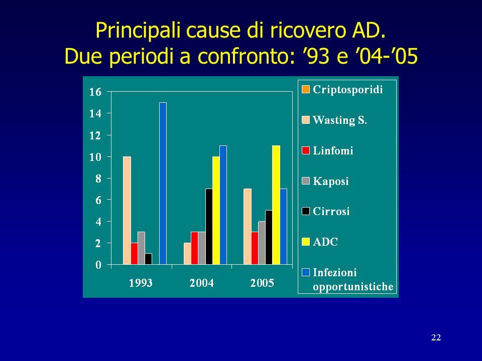 22 Principali cause di ricovero AD. Due periodi a confronto: 93 e 04-05