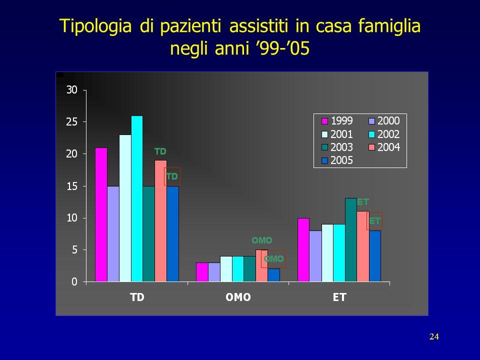 24 Tipologia di pazienti assistiti in casa famiglia negli anni 99-05