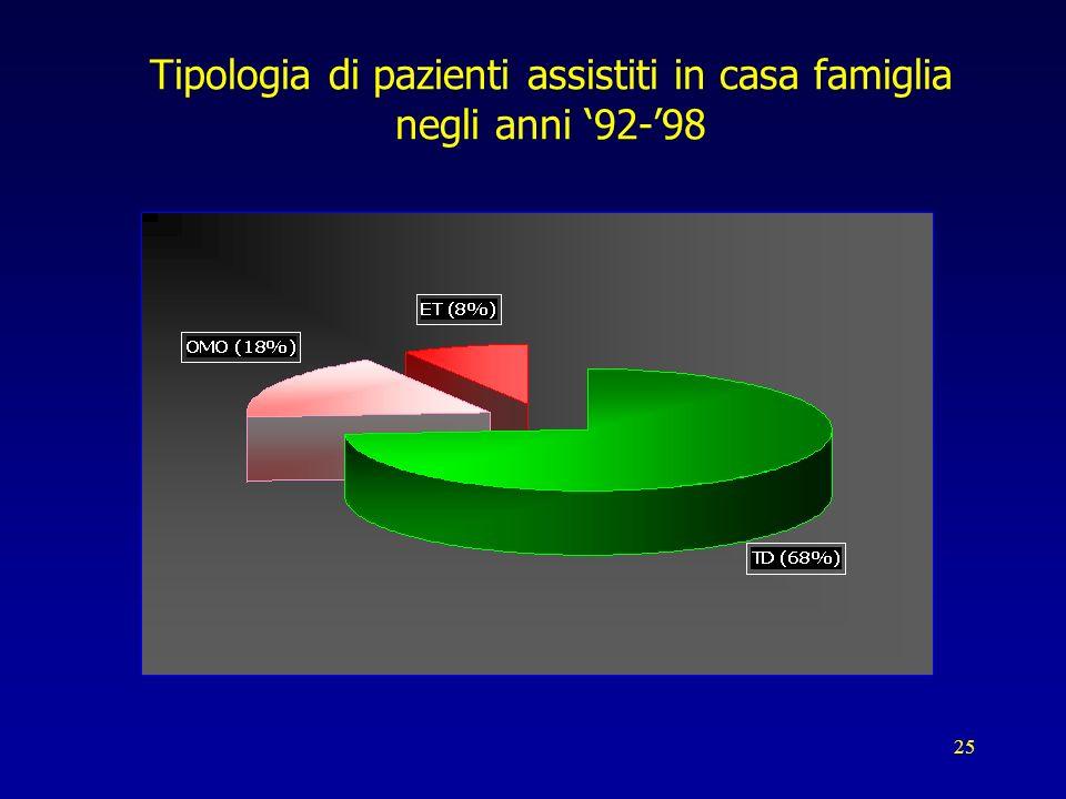 25 Tipologia di pazienti assistiti in casa famiglia negli anni 92-98