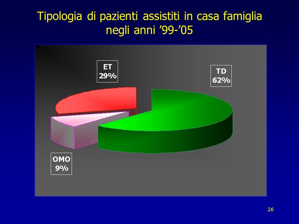 26 Tipologia di pazienti assistiti in casa famiglia negli anni 99-05