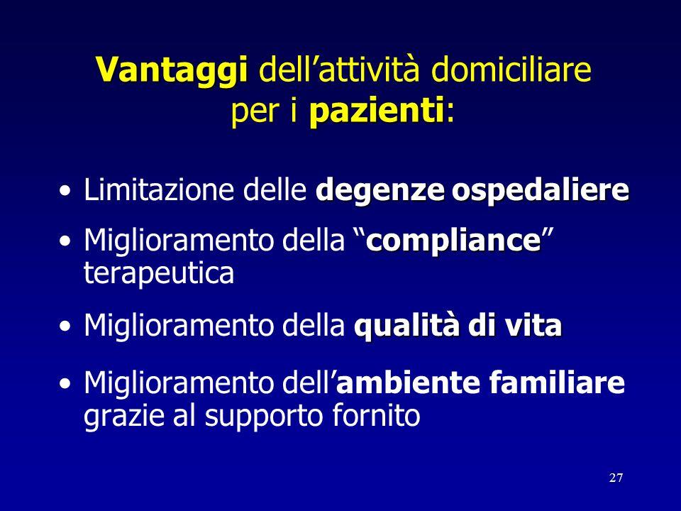 27 Vantaggi pazienti Vantaggi dellattività domiciliare per i pazienti: degenze ospedaliereLimitazione delle degenze ospedaliere complianceMigliorament
