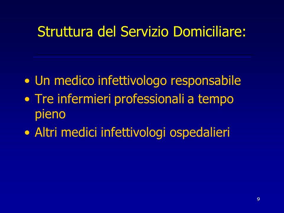 9 Struttura del Servizio Domiciliare: Un medico infettivologo responsabile Tre infermieri professionali a tempo pieno Altri medici infettivologi osped
