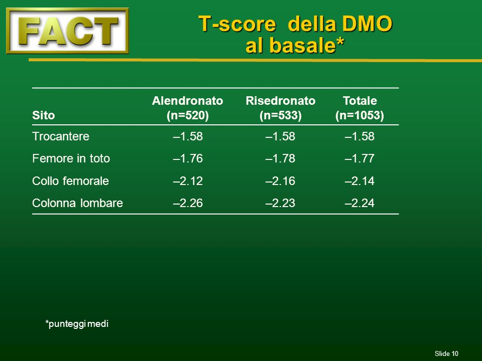 Slide 10 T-score della DMO al basale* Sito Alendronato (n=520) Risedronato (n=533) Totale (n=1053) Trocantere–1.58 Femore in toto–1.76–1.78–1.77 Collo