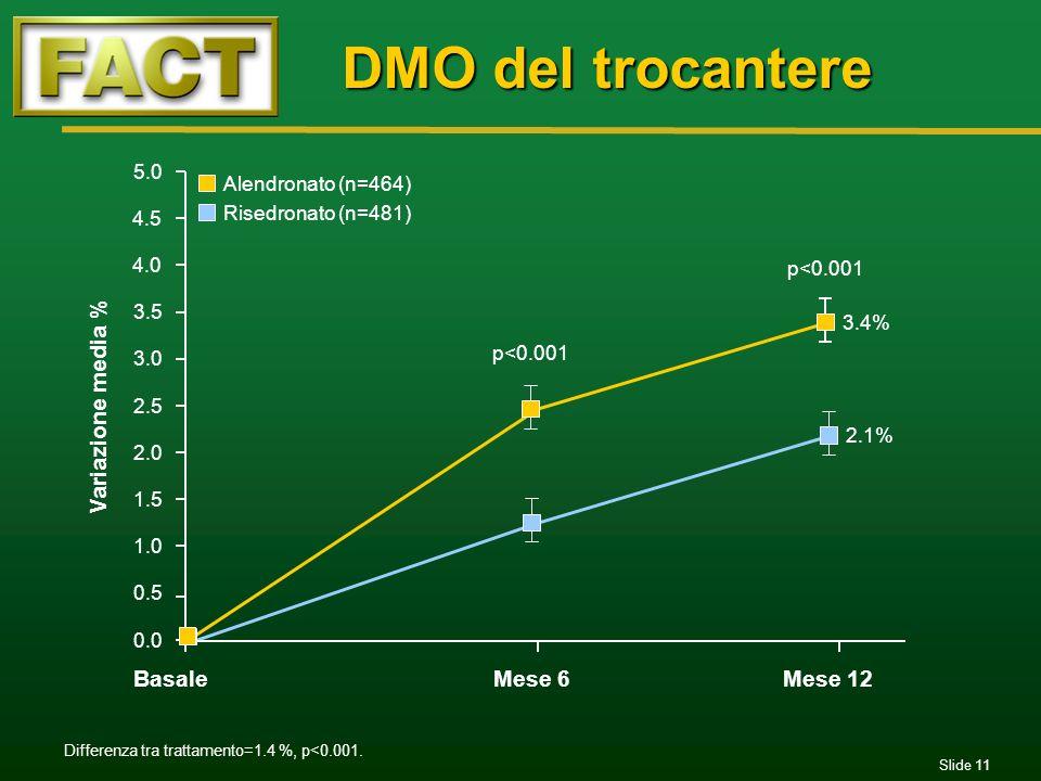 Slide 11 DMO del trocantere 0.0 0.5 1.0 1.5 2.0 2.5 3.0 3.5 4.0 4.5 5.0 BasaleMese 6Mese 12 p<0.001 3.4% 2.1% Variazione media % p<0.001 Differenza tr