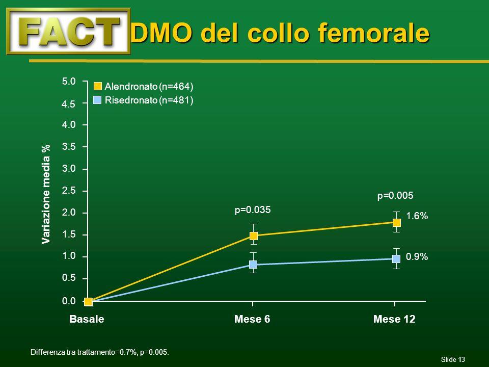 Slide 13 DMO del collo femorale DMO del collo femorale 0.0 0.5 1.0 1.5 2.0 2.5 3.0 3.5 4.0 4.5 5.0 BasaleMese 6Mese 12 p=0.035 1.6% 0.9% Variazione me