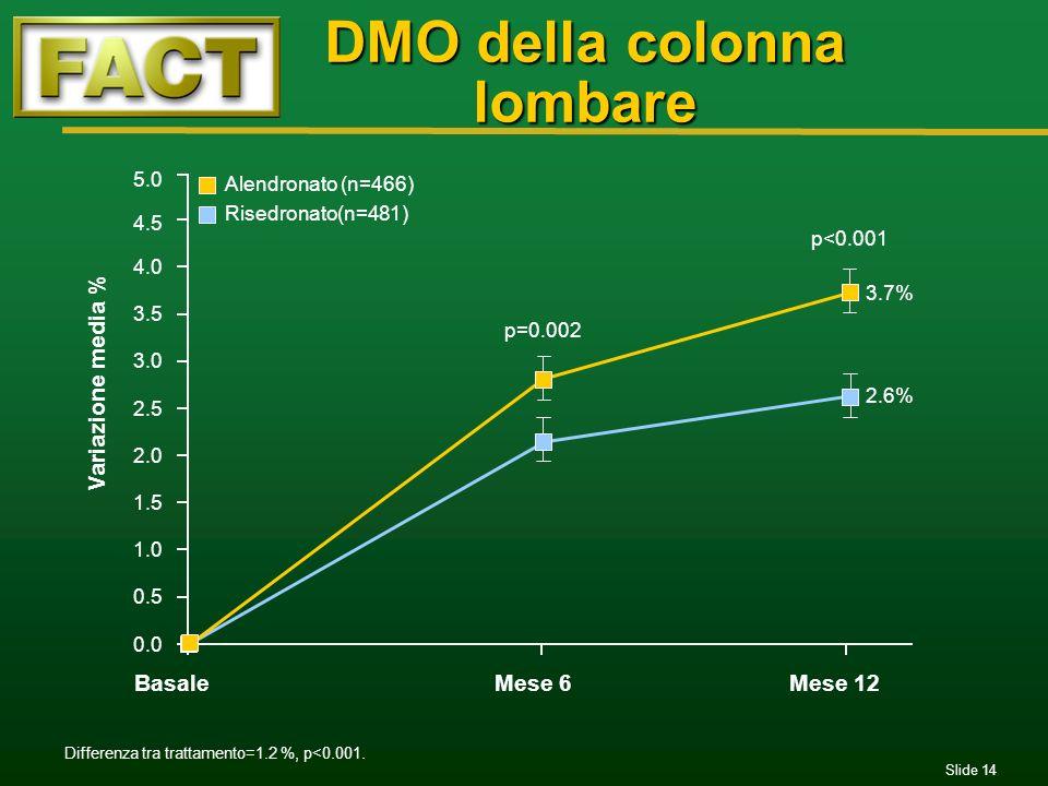 Slide 14 DMO della colonna lombare 0.0 0.5 1.0 1.5 2.0 2.5 3.0 3.5 4.0 4.5 5.0 BasaleMese 6Mese 12 p=0.002 3.7% 2.6% Variazione media % p<0.001 Differ