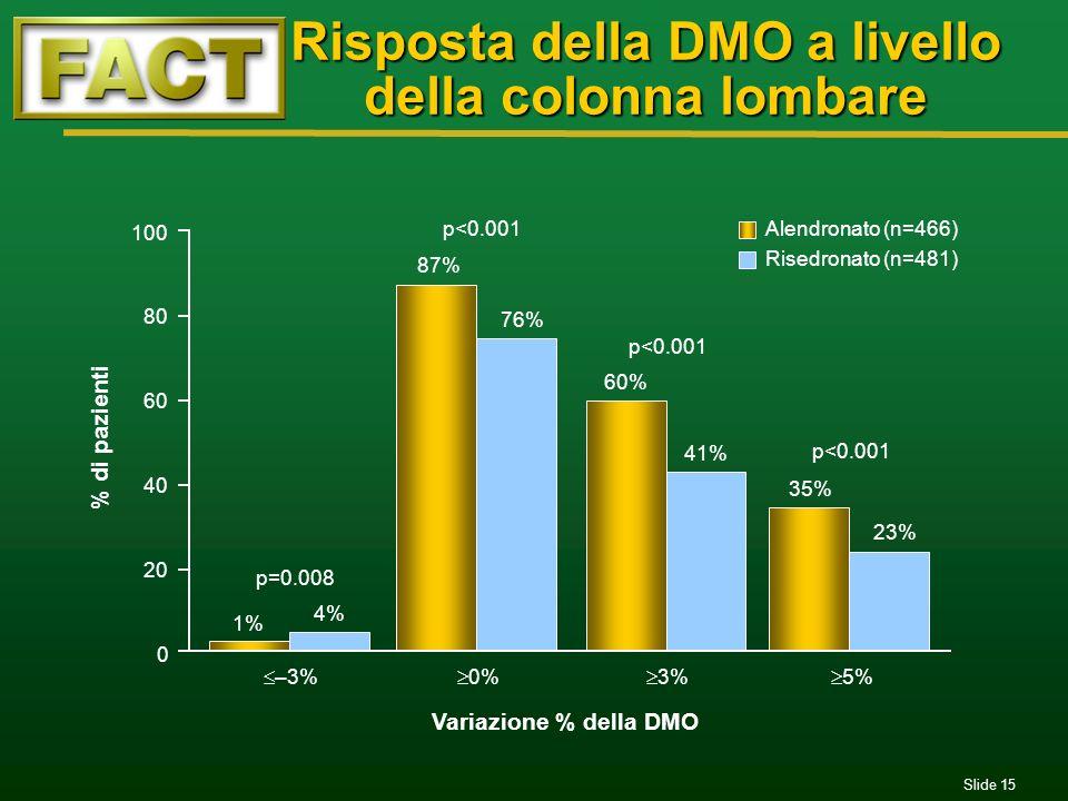 Slide 15 Risposta della DMO a livello della colonna lombare 0 100 20 40 60 80 Variazione % della DMO % di pazienti –3% 4% 1% p=0.008 0% 87% 76% p<0.00