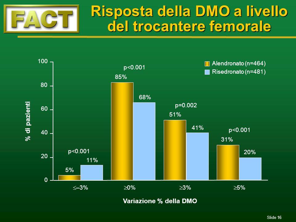 Slide 16 % di pazienti Variazione % della DMO 0 100 20 40 60 80 85% 68% 51% 41% 31% 20% 5% 11% p=0.002 p<0.001 –3% 0% 3% 5% Risposta della DMO a livel