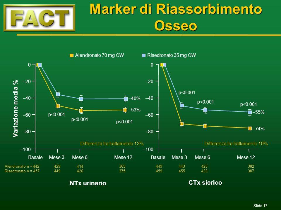 Slide 17 Marker di Riassorbimento Osseo –100 –80 –60 –40 –20 0 BasaleMese 6Mese 12 Variazione media % NTx urinario CTx sierico p<0.001 –40% –53% –55%