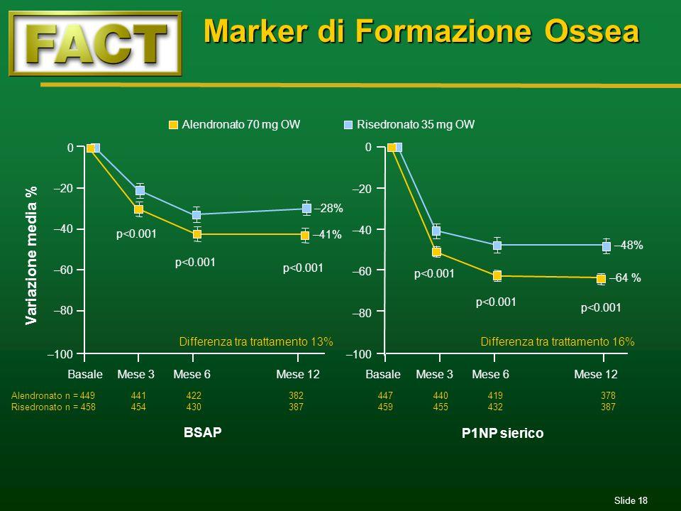 Slide 18 Marker di Formazione Ossea BSAP P1NP sierico p<0.001 –28% –41% –48% –64 % p<0.001 Differenza tra trattamento 13% p<0.001 Differenza tra tratt