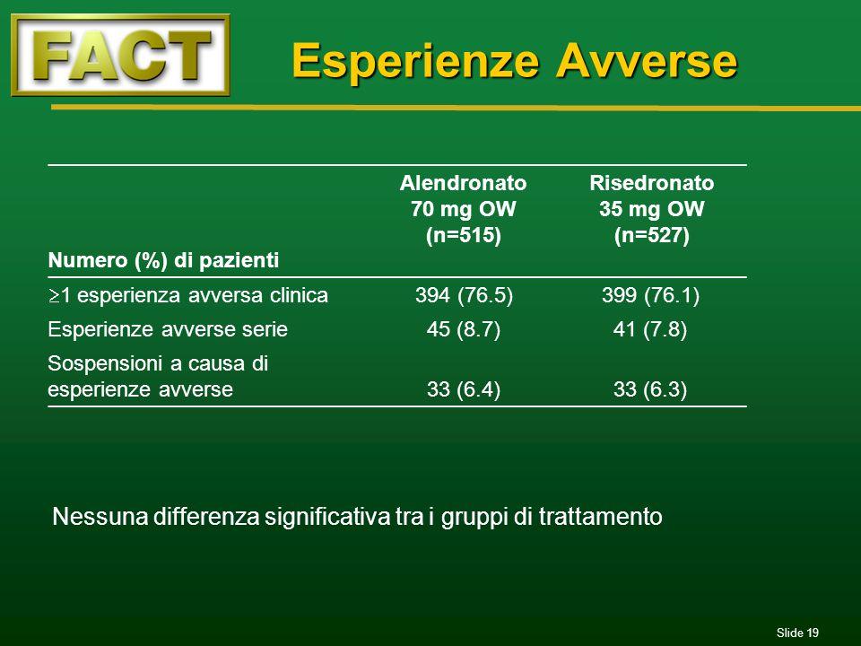 Slide 19 Esperienze Avverse Esperienze Avverse Numero (%) di pazienti Alendronato 70 mg OW (n=515) Risedronato 35 mg OW (n=527) 1 esperienza avversa c