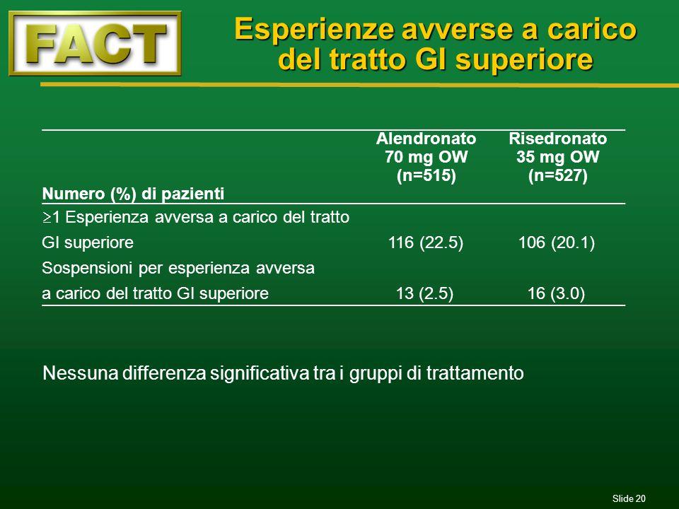 Slide 20 Esperienze avverse a carico del tratto GI superiore Nessuna differenza significativa tra i gruppi di trattamento Numero (%) di pazienti Alend