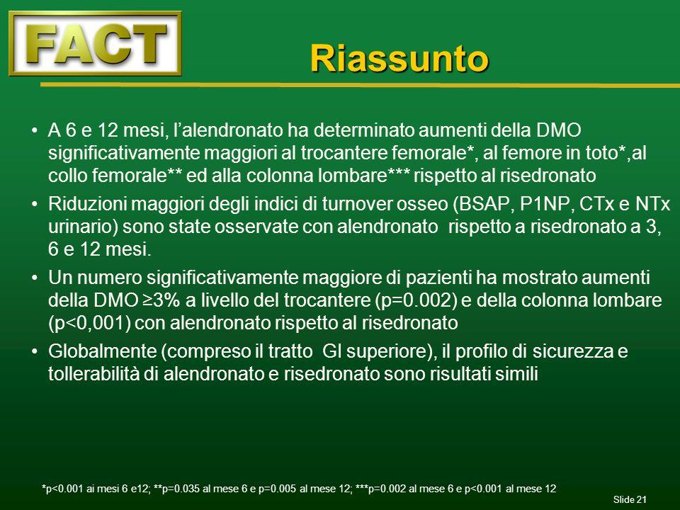 Slide 21 Riassunto Riassunto A 6 e 12 mesi, lalendronato ha determinato aumenti della DMO significativamente maggiori al trocantere femorale*, al femo