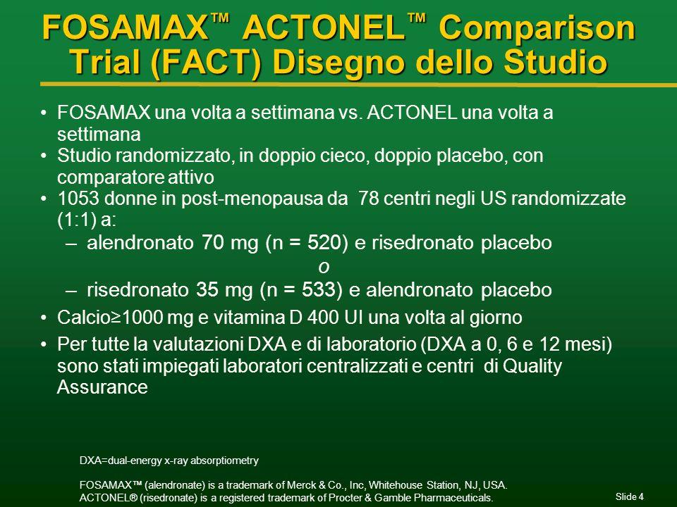 Slide 15 Risposta della DMO a livello della colonna lombare 0 100 20 40 60 80 Variazione % della DMO % di pazienti –3% 4% 1% p=0.008 0% 87% 76% p<0.001 3% 60% 41% p<0.001 5% 35% 23% p<0.001 Alendronato (n=466) Risedronato (n=481)