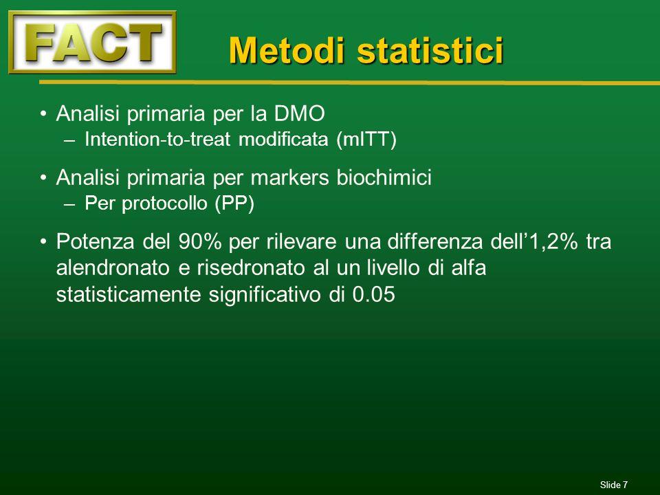 Slide 8 454 a termine (85.2%)438 a termine (84.2%) Pazienti coinvolti 1759 pazienti a screening 706 esclusi Alendronato 520 randomizzati 515 trattati Risedronato 533 randomizzati 527 trattati 82 sospensioni (15.8%) Eventi avversi clinici=33 (6.3%) Persi al follow-up=14 Trasferiti=4 Consenso ritirato=29 Deviazione dal protocollo=2 Eventi avversi di laboratorio=0 79 sospensioni (14.8%) Eventi avversi clinici=33 (6.2%) Persi al follow-up=9 Trasferiti=3 Consenso ritirato=28 Deviazione dal protocollo=5 Eventi avversi di laboratorio=1 1053 pazienti randomizzati