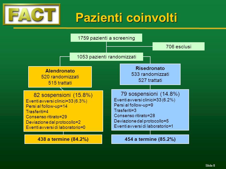 Slide 8 454 a termine (85.2%)438 a termine (84.2%) Pazienti coinvolti 1759 pazienti a screening 706 esclusi Alendronato 520 randomizzati 515 trattati