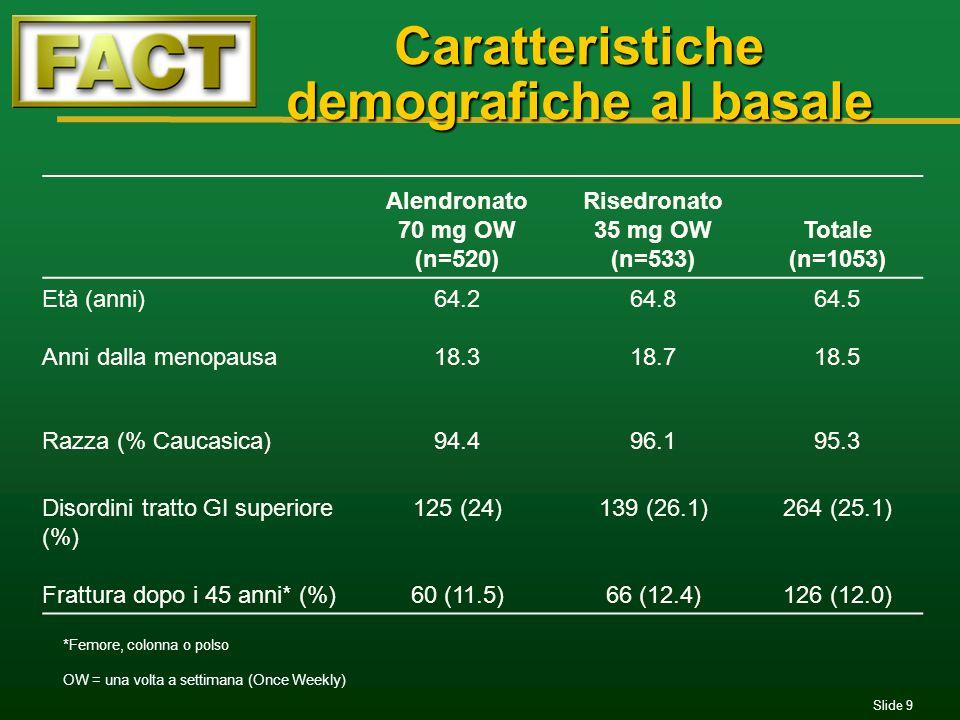 Slide 9 Caratteristiche demografiche al basale Alendronato 70 mg OW (n=520) Risedronato 35 mg OW (n=533) Totale (n=1053) Età (anni)64.264.864.5 Anni d