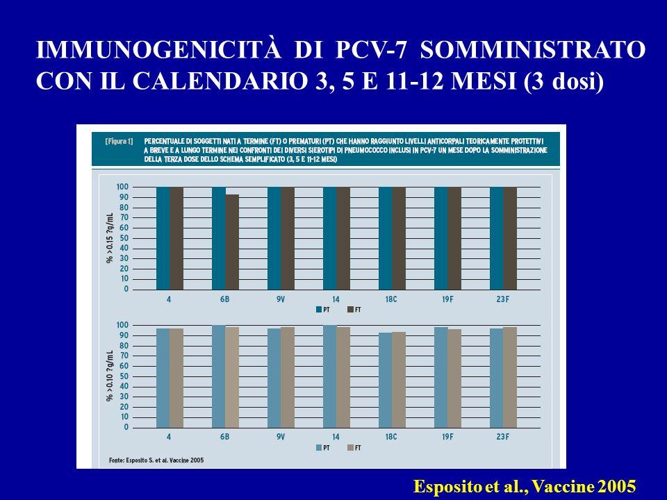 Esposito et al., Vaccine 2005 IMMUNOGENICITÀ DI PCV-7 SOMMINISTRATO CON IL CALENDARIO 3, 5 E 11-12 MESI (3 dosi)