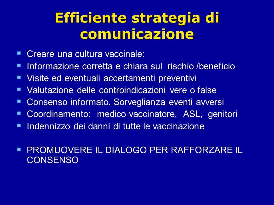 Efficiente strategia di comunicazione Creare una cultura vaccinale: Informazione corretta e chiara sul rischio /beneficio Visite ed eventuali accertamenti preventivi Valutazione delle controindicazioni vere o false Consenso informato.