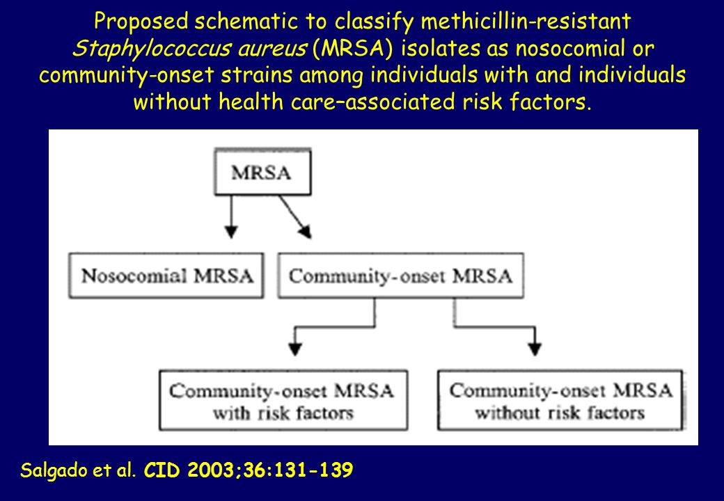 Proposed schematic to classify methicillin-resistant Staphylococcus aureus (MRSA) isolates as nosocomial or community-onset strains among individuals