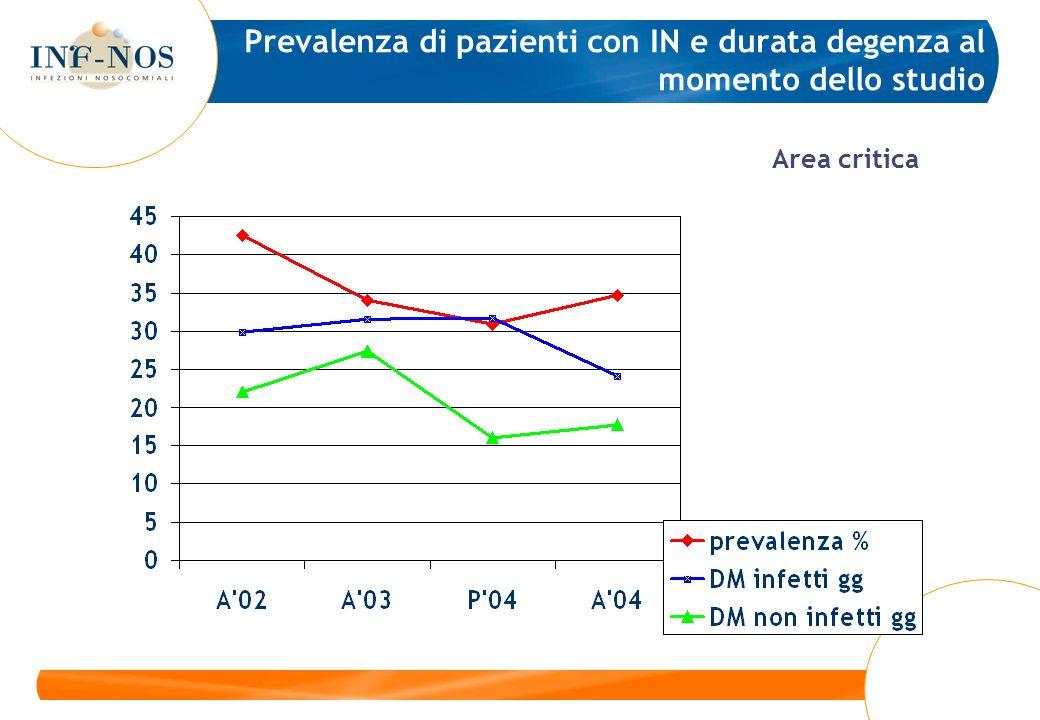 Chirurgia Medicina ICU SORVEGLIANZA NAZIONALE 2003 Pazienti ospedalizzati (n=504)